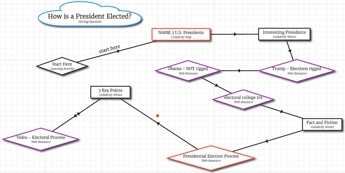 us elections lesson roadmap